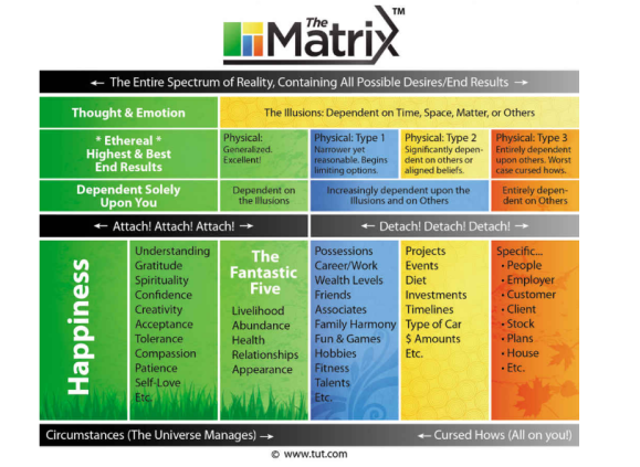 MD MATRIX